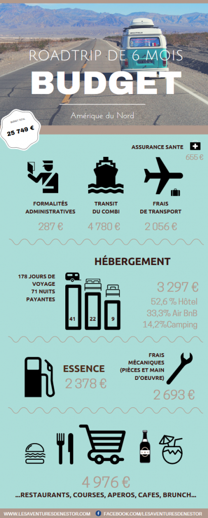 infog-budget-roadtrip